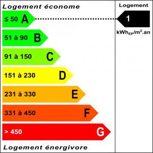 Diagnostic classe énergie : A indice : 1 kWhEP/m².an