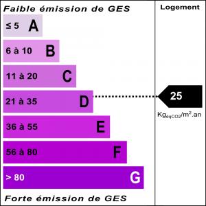 Diagnostic classe climat : D indice : 25 KgéqCO2/m².an