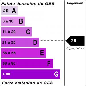 Diagnostic classe climat : D indice : 26 KgéqCO2/m².an