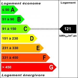 Diagnostic classe énergie : C indice : 121 kWhEP/m².an