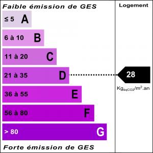 Diagnostic classe climat : D indice : 28 KgéqCO2/m².an