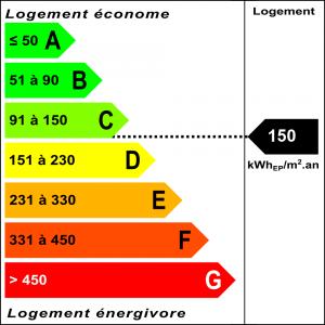 Diagnostic classe énergie : C indice : 150 kWhEP/m².an