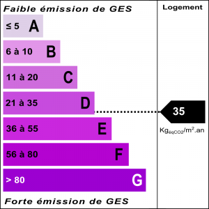 Diagnostic classe climat : D indice : 35 KgéqCO2/m².an
