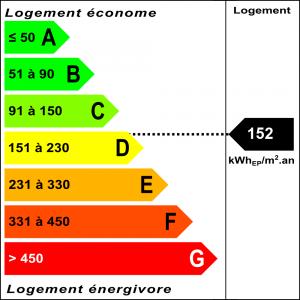 Diagnostic classe énergie : D indice : 152 kWhEP/m².an