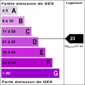Diagnostic classe climat : D indice : 23 KgéqCO2/m².an