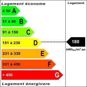 Diagnostic classe énergie : D indice : 180 kWhEP/m².an