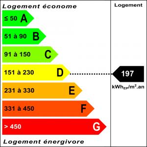 Diagnostic classe énergie : D indice : 197 kWhEP/m².an