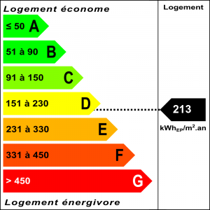 Diagnostic classe énergie : D indice : 213 kWhEP/m².an