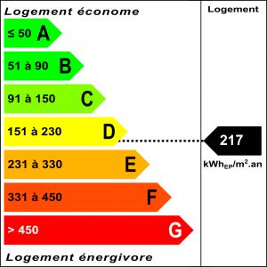 Diagnostic classe énergie : D indice : 217 kWhEP/m².an