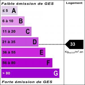 Diagnostic classe climat : D indice : 33 KgéqCO2/m².an