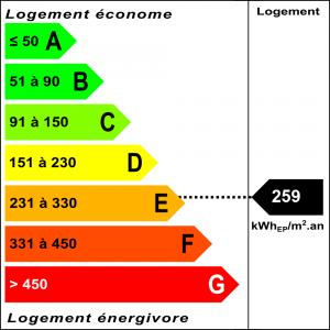 Diagnostic classe énergie : E indice : 259.4 kWhEP/m².an