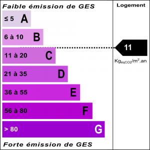 Diagnostic classe climat : B indice : 10.65 KgéqCO2/m².an
