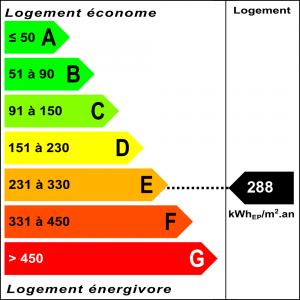 Diagnostic classe énergie : E indice : 288 kWhEP/m².an