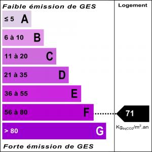 Diagnostic classe climat : F indice : 71 KgéqCO2/m².an