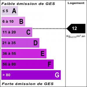 Diagnostic classe climat : C indice : 12 KgéqCO2/m².an