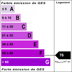 Diagnostic classe climat : F indice : 76 KgéqCO2/m².an
