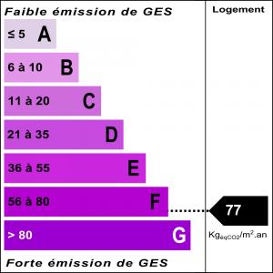 Diagnostic classe climat : F indice : 77 KgéqCO2/m².an