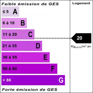 Diagnostic classe climat : C indice : 20 KgéqCO2/m².an