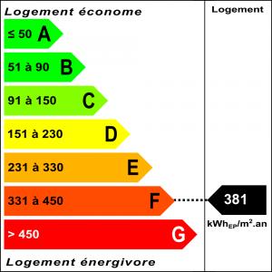 Diagnostic classe énergie : F indice : 381 kWhEP/m².an