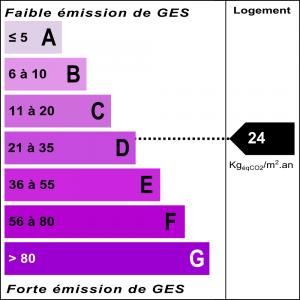 Diagnostic classe climat : D indice : 24 KgéqCO2/m².an