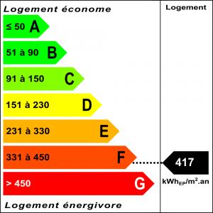 Diagnostic classe énergie : F indice : 417 kWhEP/m².an