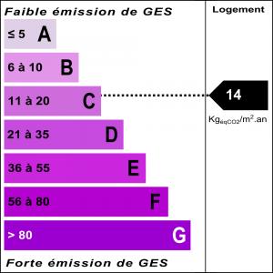 Diagnostic classe climat : C indice : 14 KgéqCO2/m².an