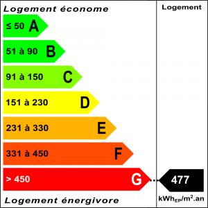 Diagnostic classe énergie : G indice : 477 kWhEP/m².an