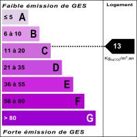 Diagnostic classe climat : C indice : 13 KgéqCO2/m².an