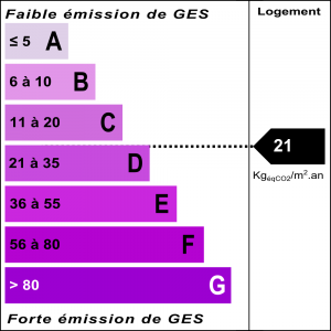 Diagnostic classe climat : D indice : 21 KgéqCO2/m².an