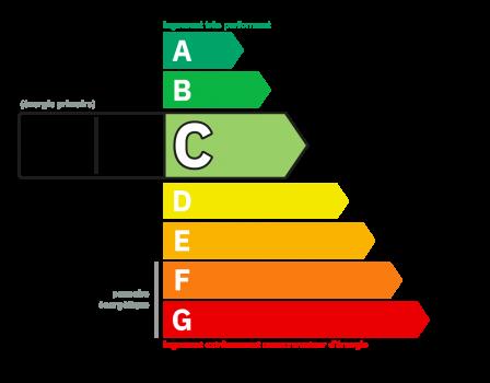 Diagnostic classe énergie : C indice : 117 kWhEP/m².an