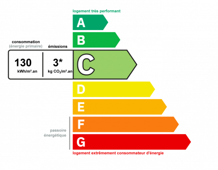 Diagnostic classe énergie : C indice : 130 kWhEP/m².an
