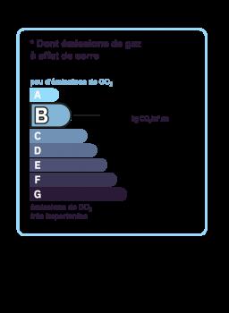 Diagnostic classe climat : B indice : 10 KgéqCO2/m².an