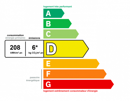 Diagnostic classe énergie : D indice : 208 kWhEP/m².an