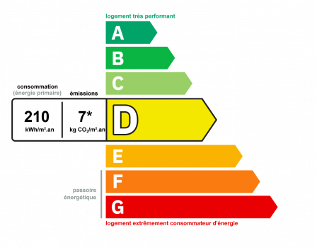 Diagnostic classe énergie : D indice : 210 kWhEP/m².an