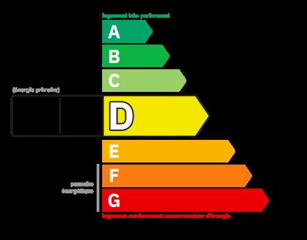Diagnostic classe énergie : D indice : 212 kWhEP/m².an