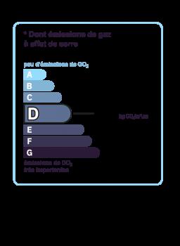 Diagnostic classe climat : E indice : 49 KgéqCO2/m².an