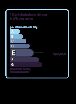 Diagnostic classe climat : E indice : 52 KgéqCO2/m².an