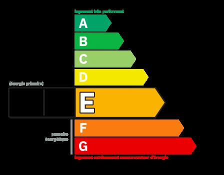 Diagnostic classe énergie : E indice : 310 kWhEP/m².an
