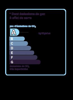 Diagnostic classe climat : A indice : 4.4 KgéqCO2/m².an