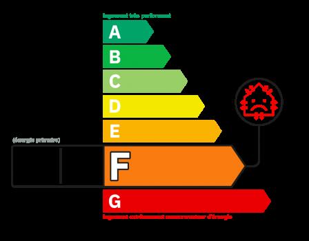 Diagnostic classe énergie : F indice : 415.96 kWhEP/m².an