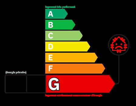 Diagnostic classe énergie : G indice : 452 kWhEP/m².an