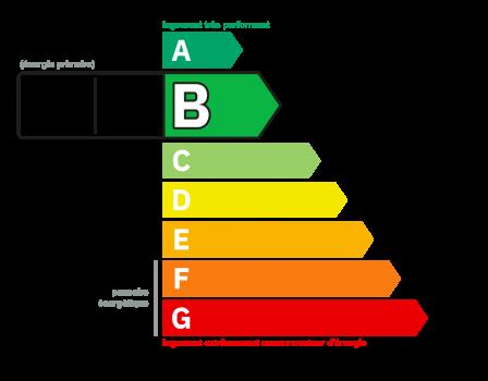Diagnostic classe énergie : C indice : 92 kWhEP/m².an